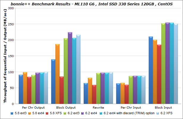 Intel_SSD-330-Series_120GB_CentOS_bonnie_BenchmarkResults-01