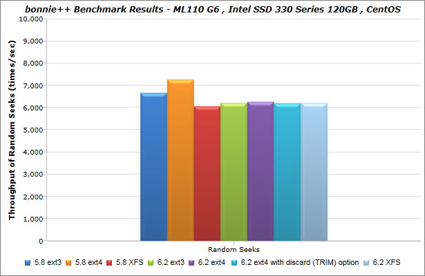 Intel_SSD-330-Series_120GB_CentOS_bonnie_BenchmarkResults-02