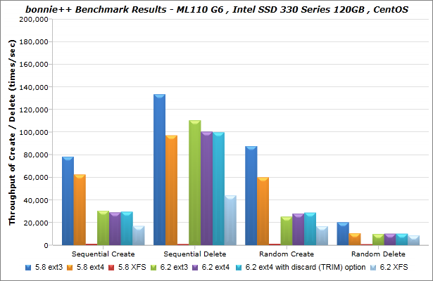 Intel_SSD-330-Series_120GB_CentOS_bonnie_BenchmarkResults-03