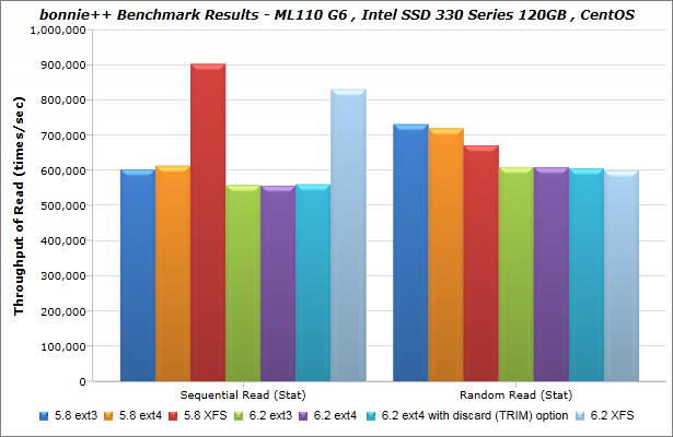 Intel_SSD-330-Series_120GB_CentOS_bonnie_BenchmarkResults-04