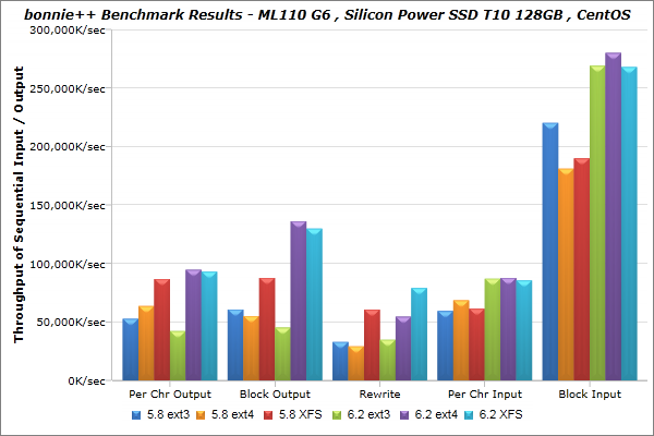 Silicon-Power_SSD-T10-128GB_CentOS_bonnie_BenchmarkResults-01