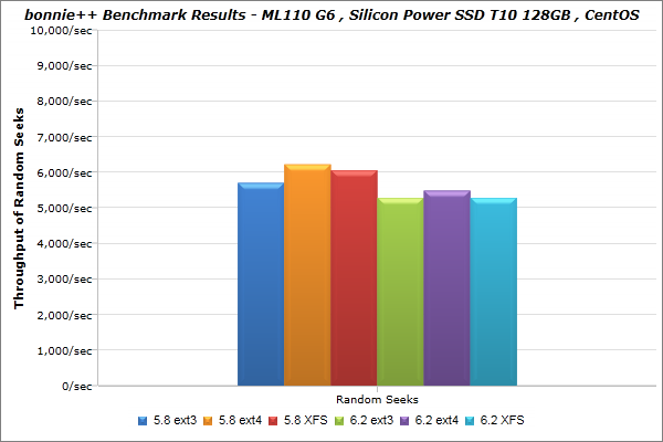 Silicon-Power_SSD-T10-128GB_CentOS_bonnie_BenchmarkResults-02
