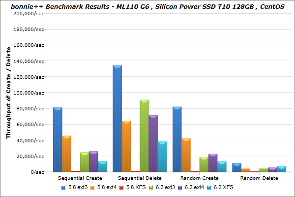 Silicon-Power_SSD-T10-128GB_CentOS_bonnie_BenchmarkResults-03