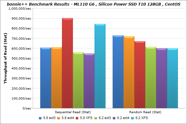Silicon-Power_SSD-T10-128GB_CentOS_bonnie_BenchmarkResults-04