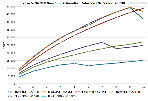 Oracle-ORION_BenchmarkResults_IdeaCentre-K430_Intel-SSD-DC-S3700-200GB_Windows7_01