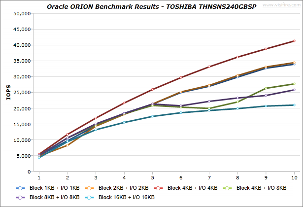 Oracle-ORION_BenchmarkResults_IdeaCentre-K430_TOSHIBA-THNSNS240GBSP_Windows7_01