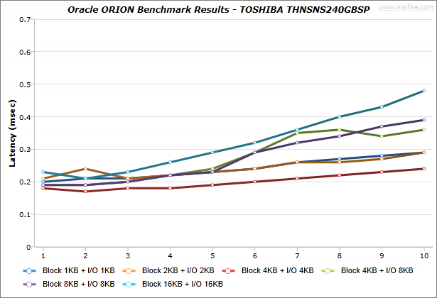 Oracle-ORION_BenchmarkResults_IdeaCentre-K430_TOSHIBA-THNSNS240GBSP_Windows7_02