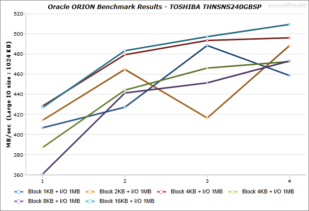 Oracle-ORION_BenchmarkResults_IdeaCentre-K430_TOSHIBA-THNSNS240GBSP_Windows7_03