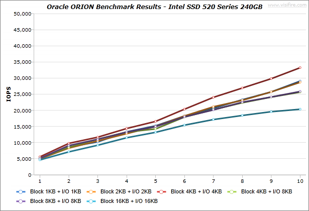 Oracle-ORION_BenchmarkResults_IdeaCentre-K430_Intel-SSD-520-Series-240GB_Windows7_01
