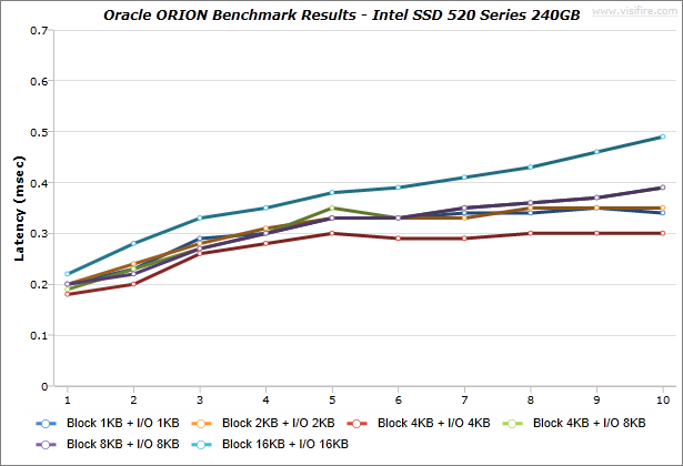 Oracle-ORION_BenchmarkResults_IdeaCentre-K430_Intel-SSD-520-Series-240GB_Windows7_02