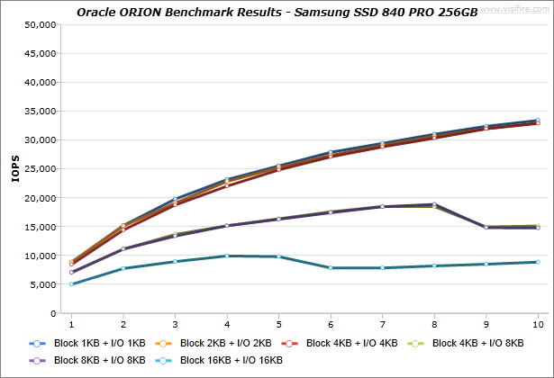 Oracle-ORION_BenchmarkResults_IdeaCentre-K430_Samsung-SSD-840-PRO-256GB_Windows7_01