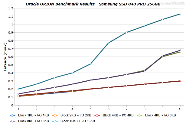 Oracle-ORION_BenchmarkResults_IdeaCentre-K430_Samsung-SSD-840-PRO-256GB_Windows7_02