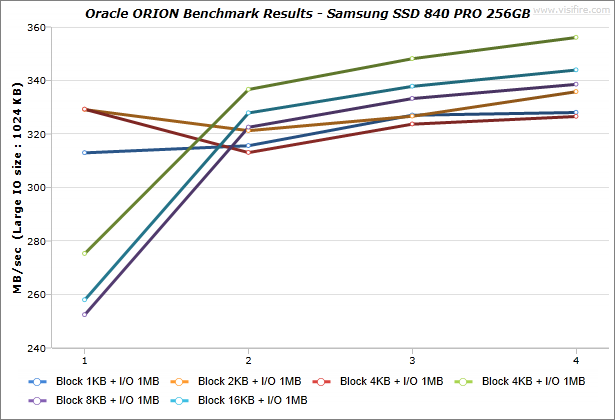 Oracle-ORION_BenchmarkResults_IdeaCentre-K430_Samsung-SSD-840-PRO-256GB_Windows7_03