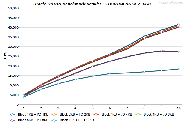 Oracle-ORION_BenchmarkResults_IdeaCentre-K430_TOSHIBA-HG5d-256GB_Windows7_01