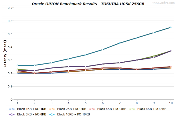 Oracle-ORION_BenchmarkResults_IdeaCentre-K430_TOSHIBA-HG5d-256GB_Windows7_02