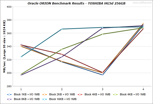 Oracle-ORION_BenchmarkResults_IdeaCentre-K430_TOSHIBA-HG5d-256GB_Windows7_03