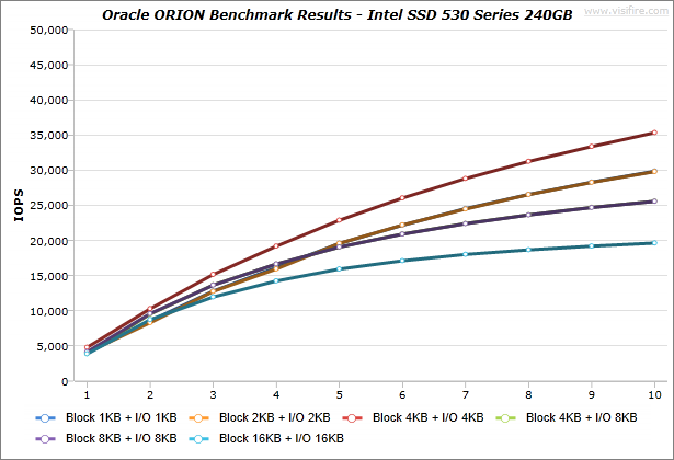 Oracle-ORION_BenchmarkResults_IdeaCentre-K430_Intel-SSD-530-Series-240GB_Windows7_01