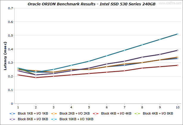 Oracle-ORION_BenchmarkResults_IdeaCentre-K430_Intel-SSD-530-Series-240GB_Windows7_02