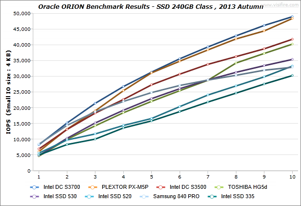 ORION_BenchmarkResults_IdeaCentre-K430_SSD-240GB-Class_2013-Autumn_01