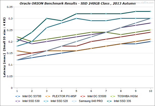 ORION_BenchmarkResults_IdeaCentre-K430_SSD-240GB-Class_2013-Autumn_02