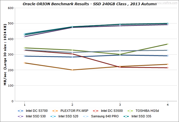 ORION_BenchmarkResults_IdeaCentre-K430_SSD-240GB-Class_2013-Autumn_03