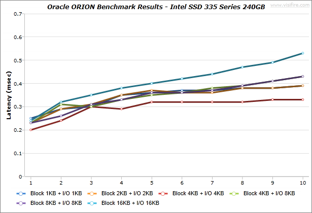 Oracle-ORION_BenchmarkResults_IdeaCentre-K430_Intel-SSD-335-Series-240GB_Windows7_02