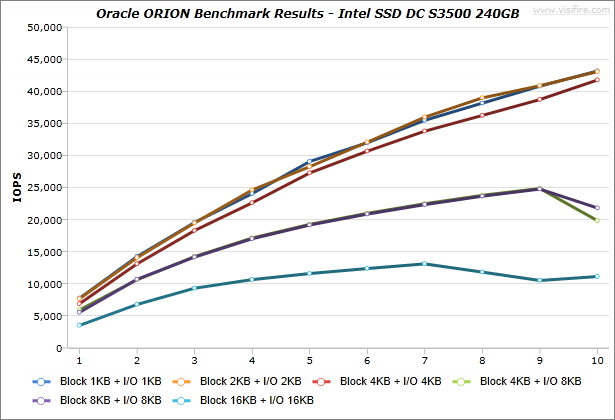 Oracle-ORION_BenchmarkResults_IdeaCentre-K430_Intel-SSD-DC-S3500-240GB_Windows7_01