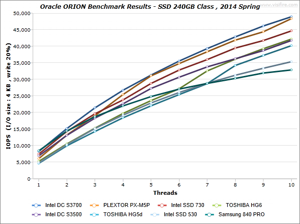ORION-Benchmark-Results_SSD-240GB-Class_2014-Spring_IOPS_write-20