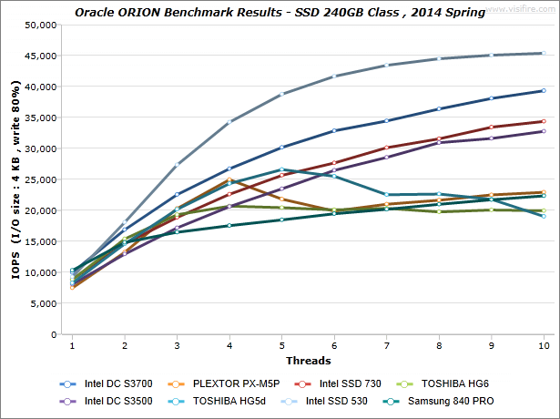 ORION-Benchmark-Results_SSD-240GB-Class_2014-Spring_IOPS_write-80