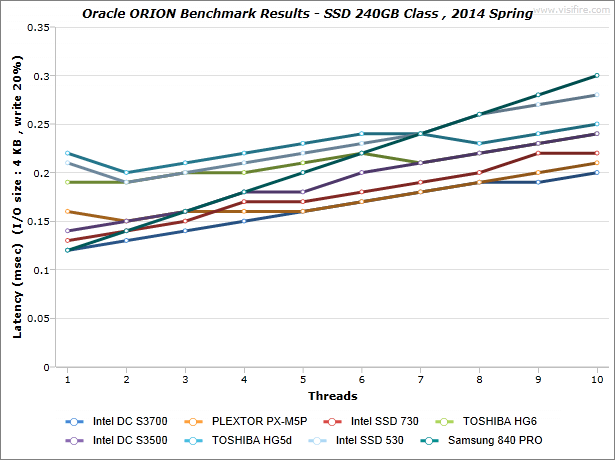 ORION-Benchmark-Results_SSD-240GB-Class_2014-Spring_Latency_write-20