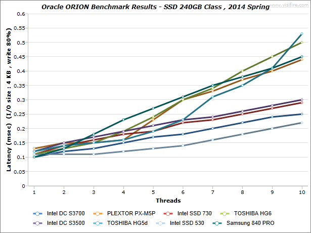 ORION-Benchmark-Results_SSD-240GB-Class_2014-Spring_Latency_write-80