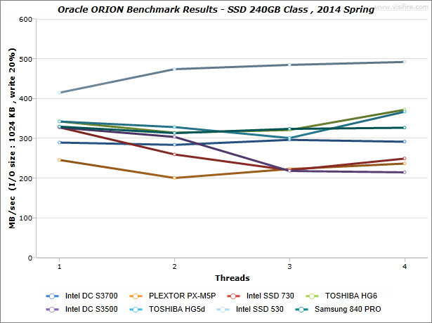 ORION-Benchmark-Results_SSD-240GB-Class_2014-Spring_MBsec_write-20
