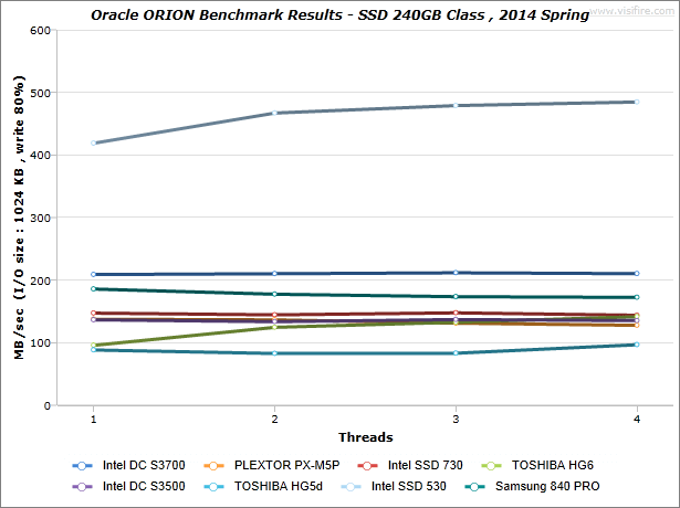 ORION-Benchmark-Results_SSD-240GB-Class_2014-Spring_MBsec_write-80